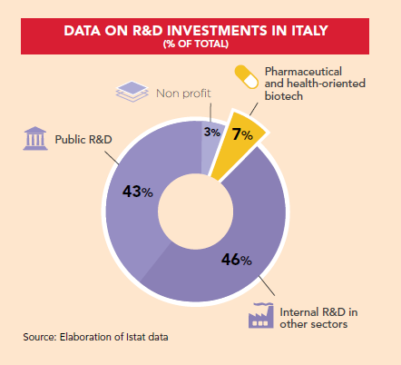 R&D INvestments Italy